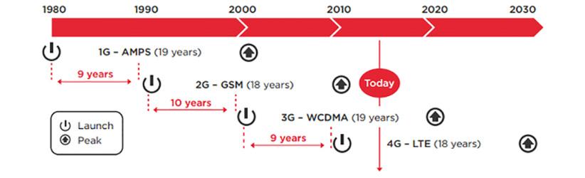 1g-5g-evolution-of-networks